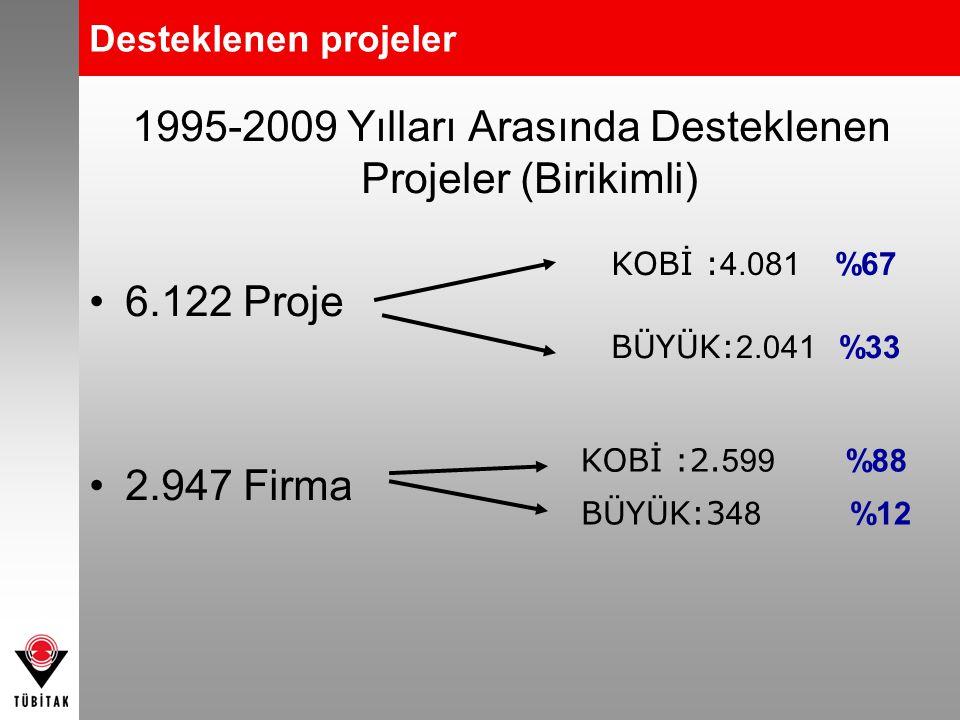Desteklenen projeler 1995-2009 Yılları Arasında Desteklenen Projeler (Birikimli) •6.122 Proje •2.947 Firma KOBİ :2. 599 %88 BÜYÜK:3 48 %12 KOBİ : 4.08