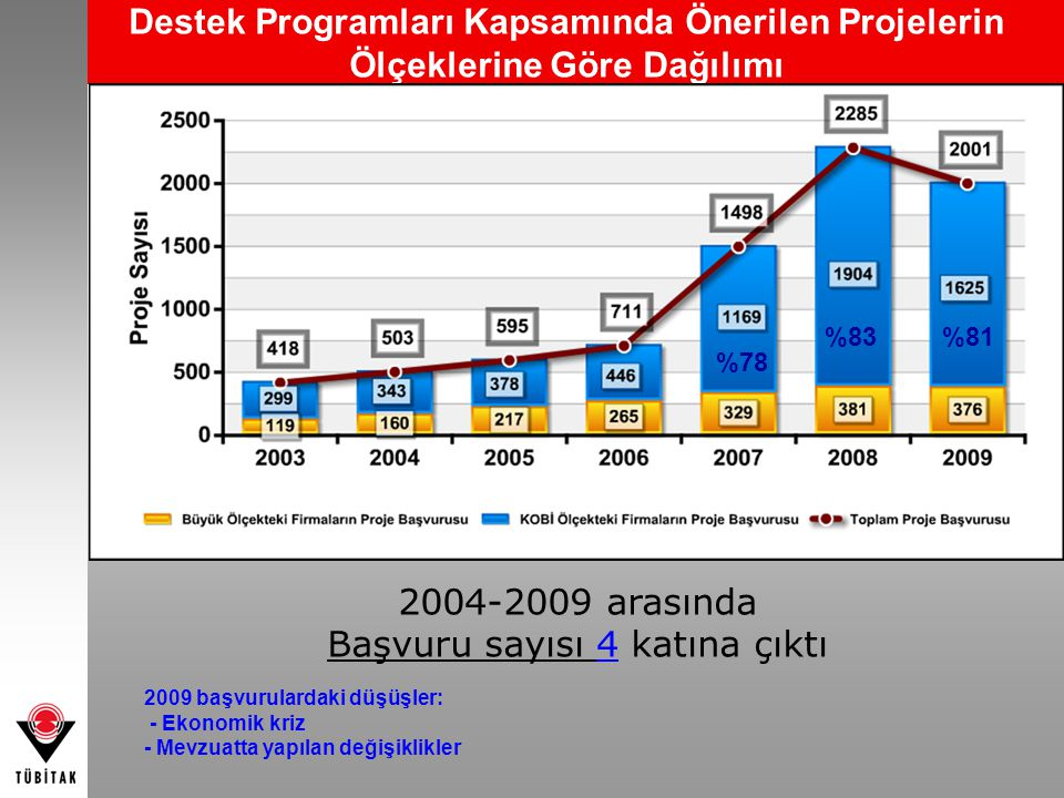Destek Programları Kapsamında Önerilen Projelerin Ölçeklerine Göre Dağılımı %78 %83%81 2004-2009 arasında Başvuru sayısı 4 katına çıktı 2009 başvurula