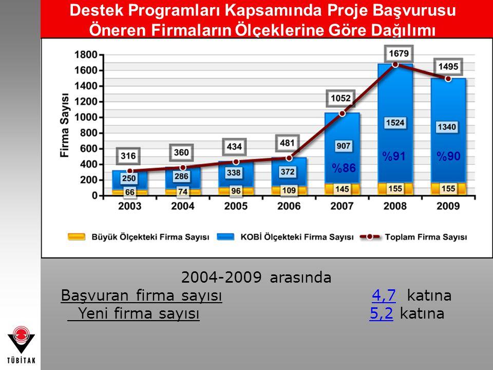 Destek Programları Kapsamında Proje Başvurusu Öneren Firmaların Ölçeklerine Göre Dağılımı %86 %91%90 2004-2009 arasında Başvuran firma sayısı 4,7 katı
