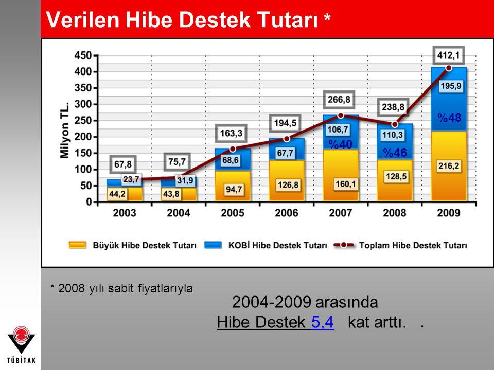 Verilen Hibe Destek Tutarı * * 2008 yılı sabit fiyatlarıyla %40 %46 %48 2004-2009 arasında Hibe Destek 5,4 kat arttı..