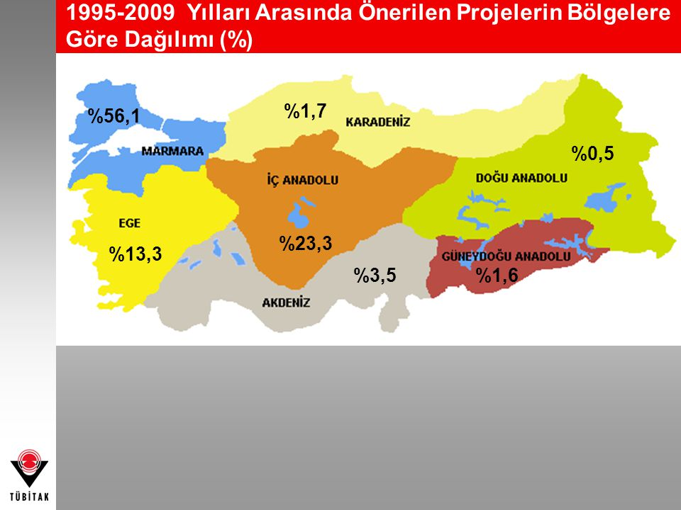 1995-2009 Yılları Arasında Önerilen Projelerin Bölgelere Göre Dağılımı (%) %23,3 %56,1 %13,3 %3,5%1,6 %0,5 %1,7