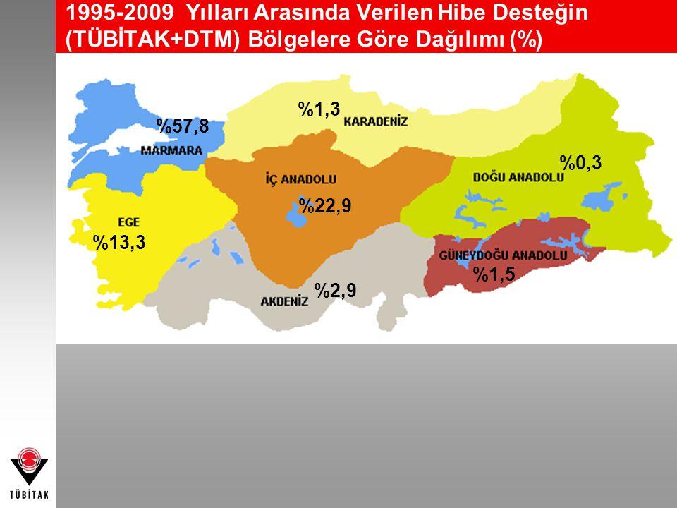 1995-2009 Yılları Arasında Verilen Hibe Desteğin (TÜBİTAK+DTM) Bölgelere Göre Dağılımı (%) %22,9 %57,8 %13,3 %2,9 %1,5 %0,3 %1,3
