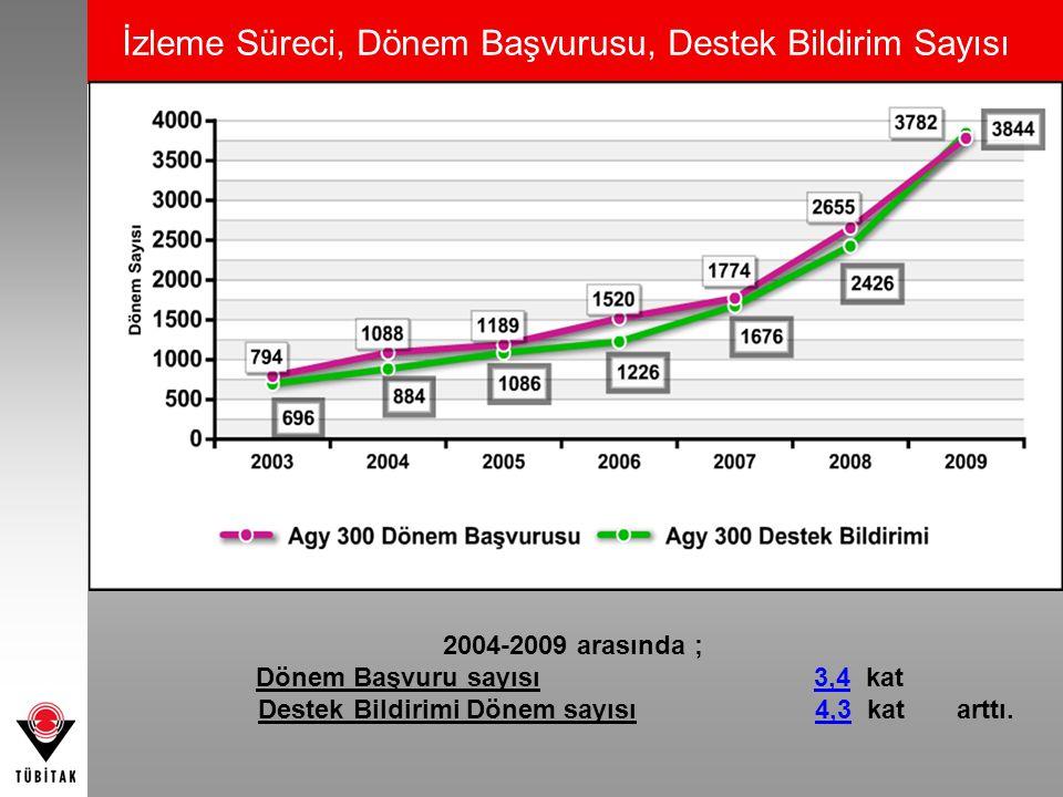 İzleme Süreci, Dönem Başvurusu, Destek Bildirim Sayısı 2004-2009 arasında ; Dönem Başvuru sayısı 3,4 kat Destek Bildirimi Dönem sayısı 4,3 kat arttı.