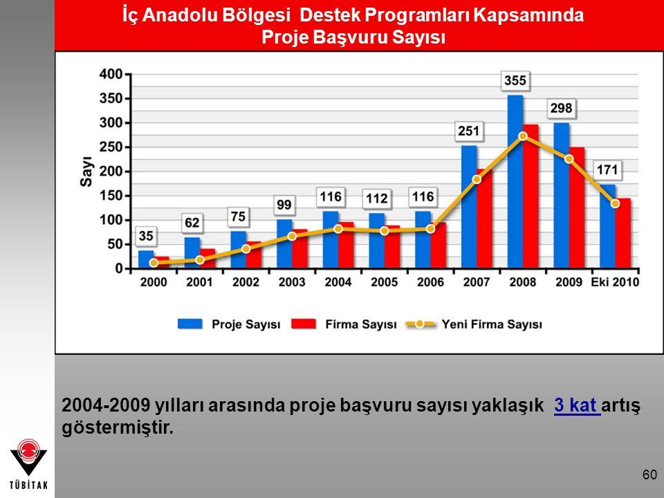 60 2004-2009 yılları arasında proje başvuru sayısı yaklaşık 3 kat artış göstermiştir. İç Anadolu Bölgesi Destek Programları Kapsamında Proje Başvuru S
