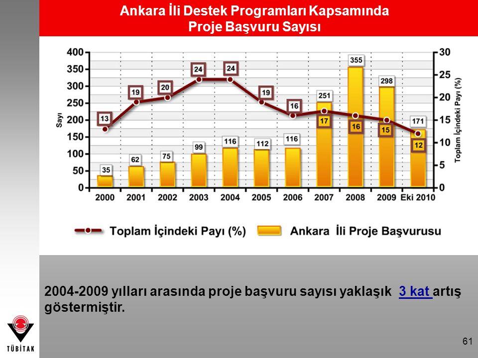 61 Ankara İli Destek Programları Kapsamında Proje Başvuru Sayısı 2004-2009 yılları arasında proje başvuru sayısı yaklaşık 3 kat artış göstermiştir.