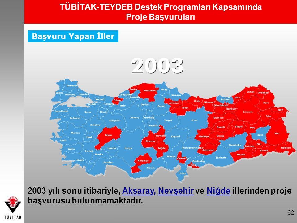 62 Başvuru Yapan İller TÜBİTAK-TEYDEB Destek Programları Kapsamında Proje Başvuruları 62 2003 yılı sonu itibariyle, Aksaray, Nevşehir ve Niğde illerin