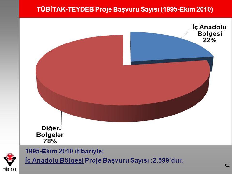 64 TÜBİTAK-TEYDEB Proje Başvuru Sayısı (1995-Ekim 2010) 1995-Ekim 2010 itibariyle; İç Anadolu Bölgesi Proje Başvuru Sayısı :2.599'dur.