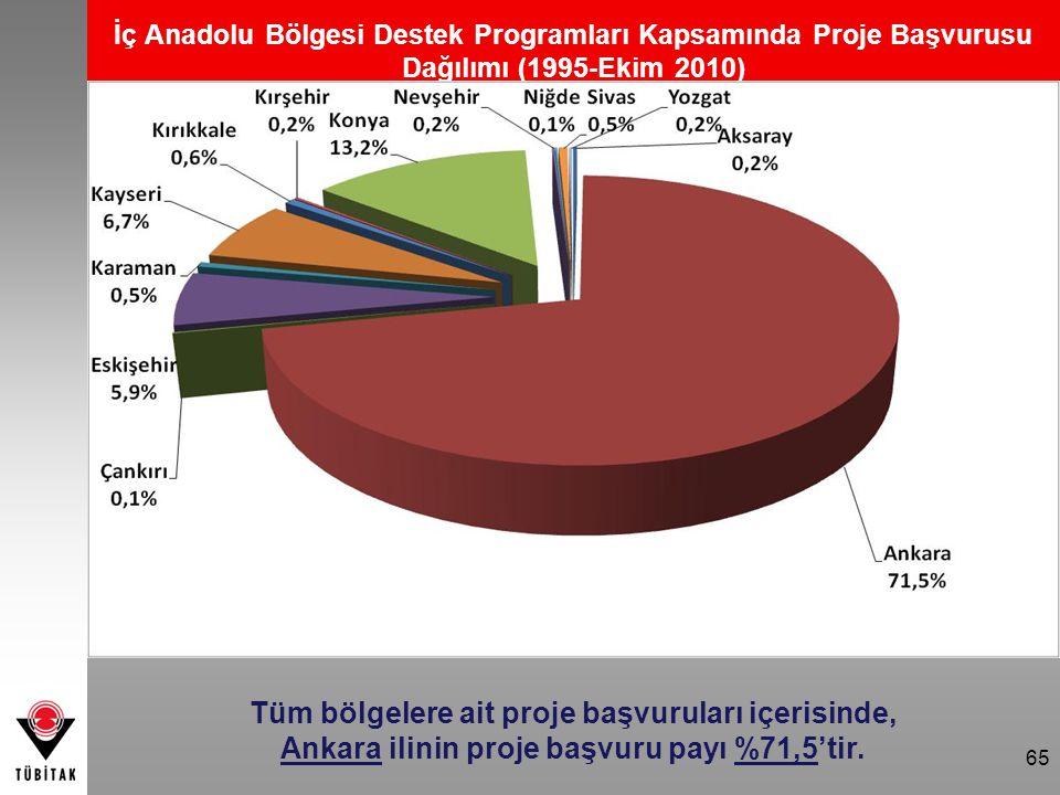 65 İç Anadolu Bölgesi Destek Programları Kapsamında Proje Başvurusu Dağılımı (1995-Ekim 2010) Tüm bölgelere ait proje başvuruları içerisinde, Ankara i