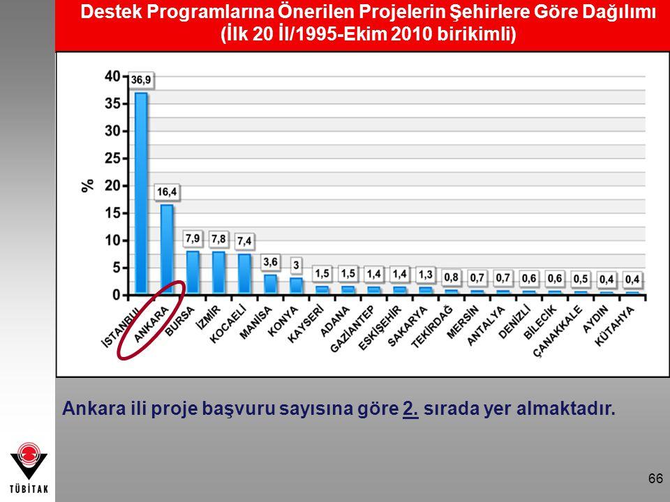Destek Programlarına Önerilen Projelerin Şehirlere Göre Dağılımı (İlk 20 İl/1995-Ekim 2010 birikimli) Ankara ili proje başvuru sayısına göre 2. sırada