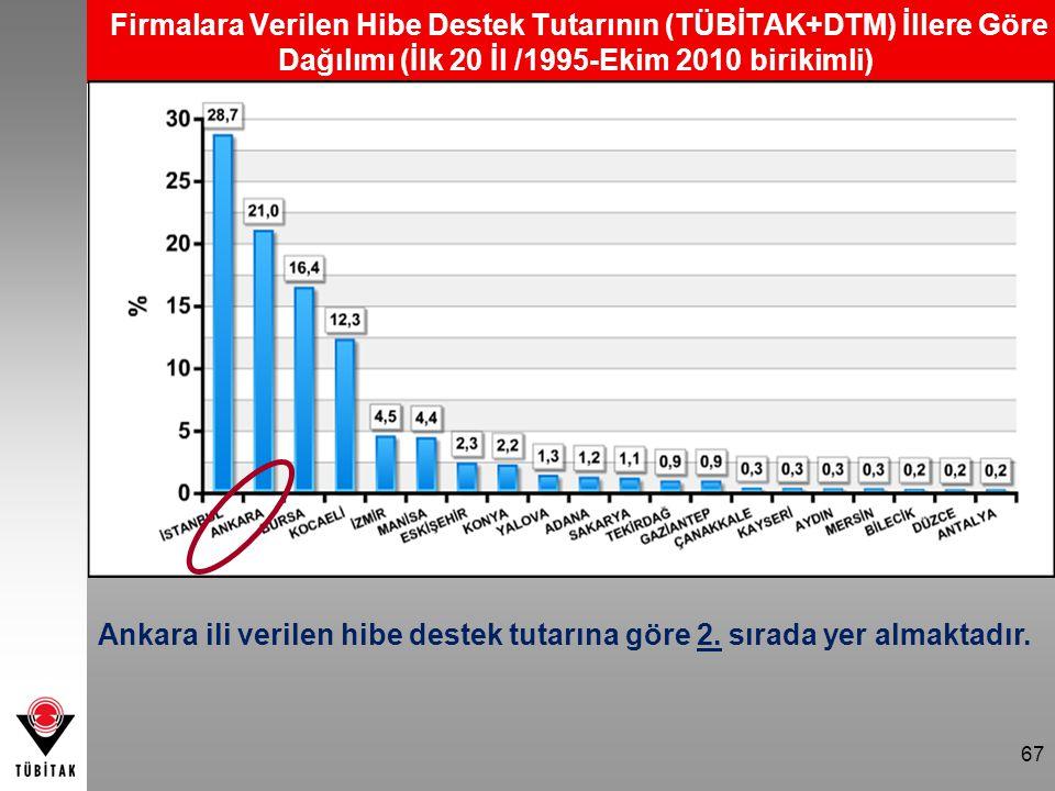 Firmalara Verilen Hibe Destek Tutarının (TÜBİTAK+DTM) İllere Göre Dağılımı (İlk 20 İl /1995-Ekim 2010 birikimli) Ankara ili verilen hibe destek tutarı