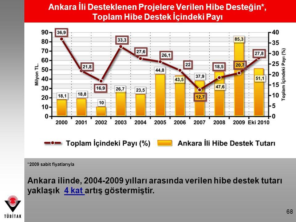 68 Ankara İli Desteklenen Projelere Verilen Hibe Desteğin*, Toplam Hibe Destek İçindeki Payı Ankara ilinde, 2004-2009 yılları arasında verilen hibe de