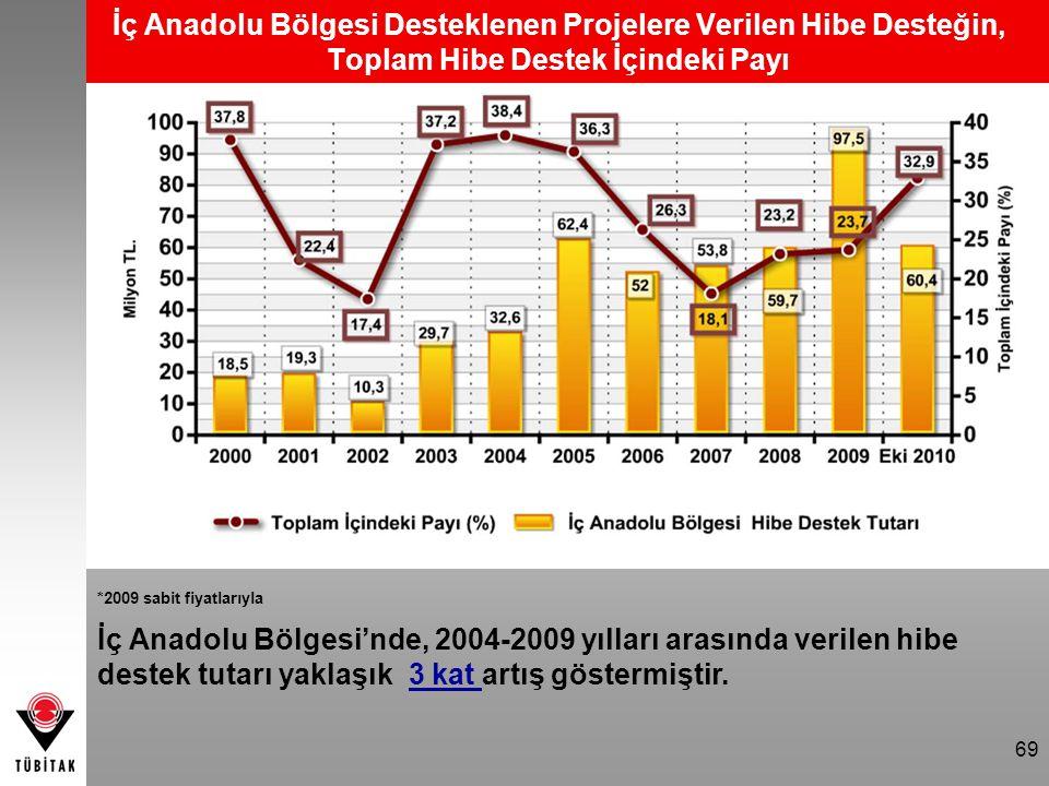 69 İç Anadolu Bölgesi Desteklenen Projelere Verilen Hibe Desteğin, Toplam Hibe Destek İçindeki Payı *2009 sabit fiyatlarıyla İç Anadolu Bölgesi'nde, 2