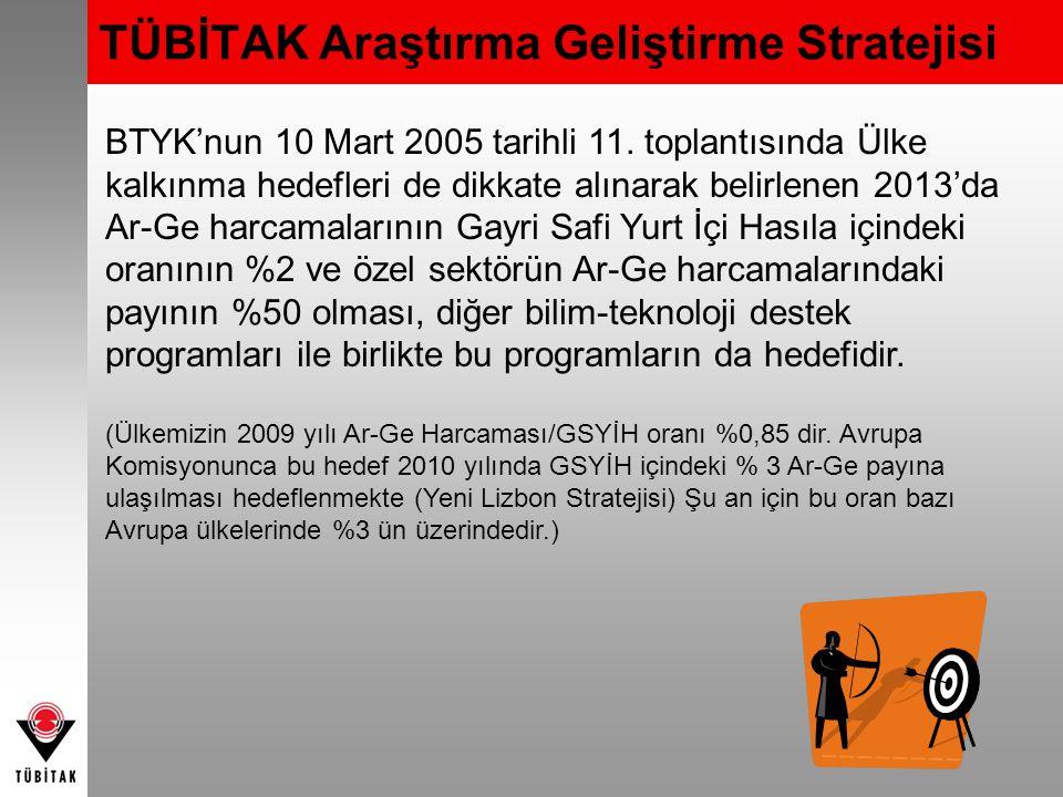BTYK'nun 10 Mart 2005 tarihli 11. toplantısında Ülke kalkınma hedefleri de dikkate alınarak belirlenen 2013'da Ar-Ge harcamalarının Gayri Safi Yurt İç