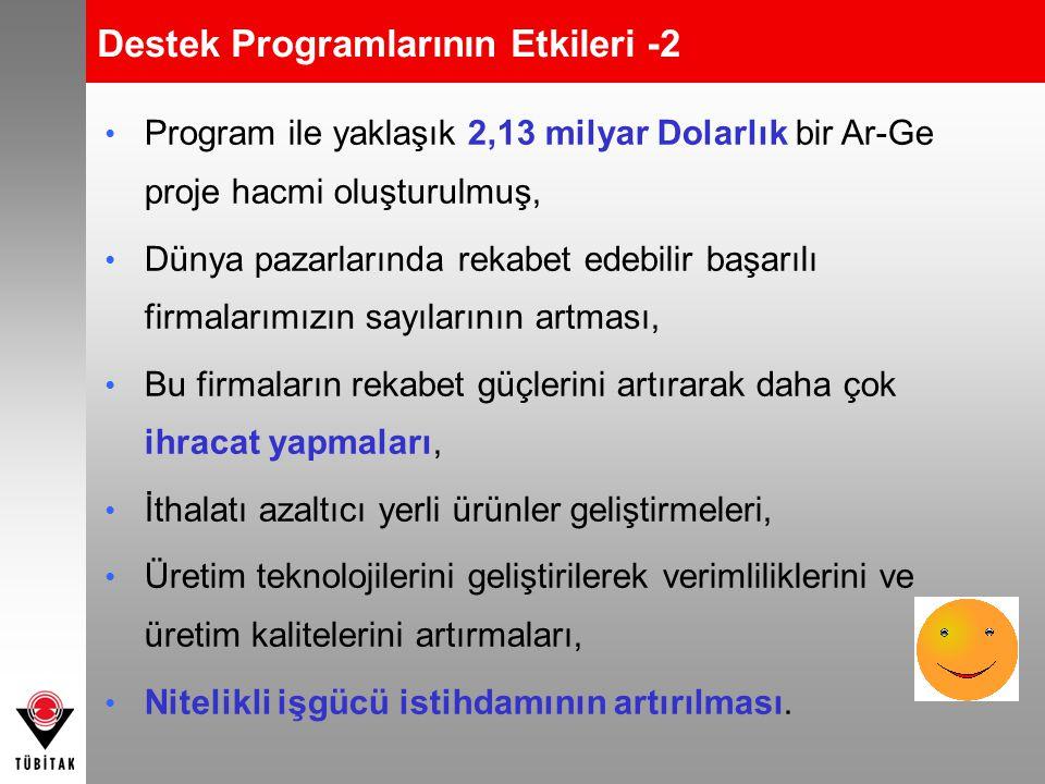 Destek Programlarının Etkileri -2 • Program ile yaklaşık 2,13 milyar Dolarlık bir Ar-Ge proje hacmi oluşturulmuş, • Dünya pazarlarında rekabet edebili