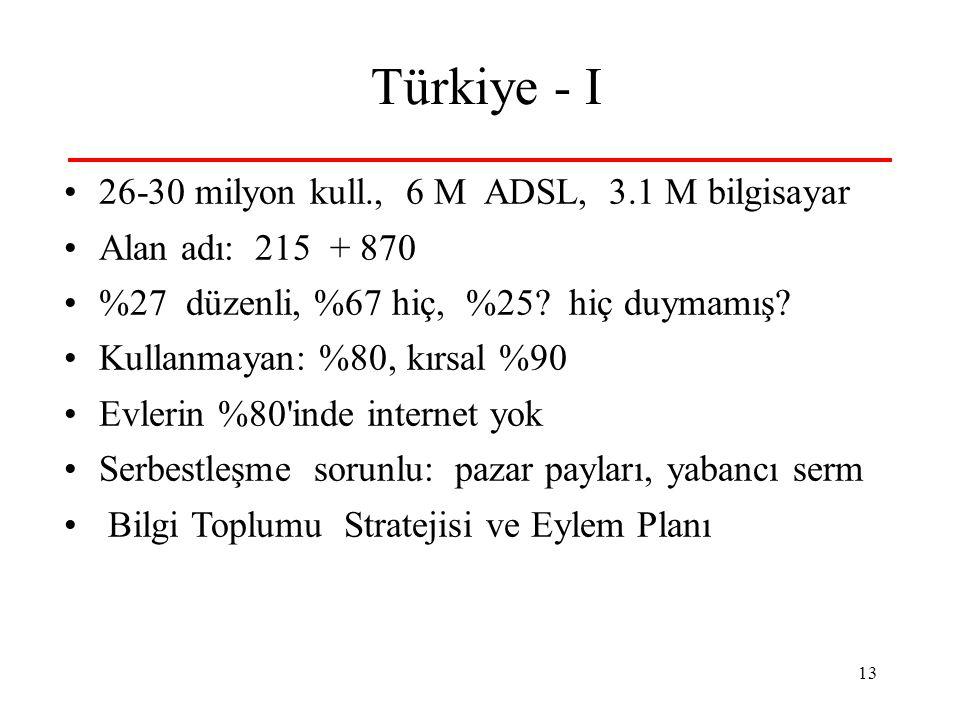 13 Türkiye - I •26-30 milyon kull., 6 M ADSL, 3.1 M bilgisayar •Alan adı: 215 + 870 •%27 düzenli, %67 hiç, %25.