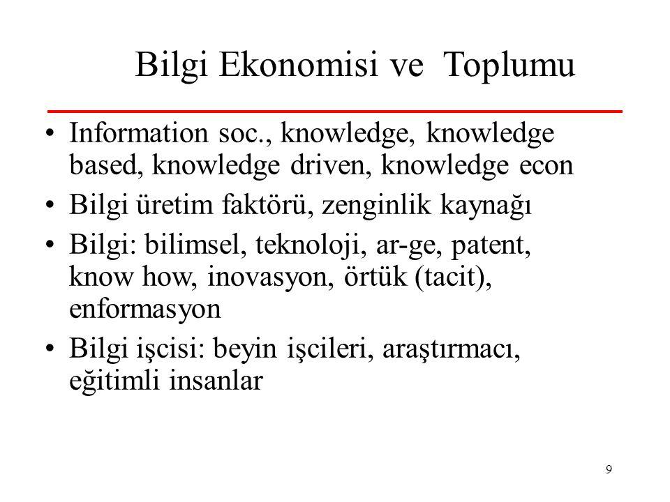 9 Bilgi Ekonomisi ve Toplumu •Information soc., knowledge, knowledge based, knowledge driven, knowledge econ •Bilgi üretim faktörü, zenginlik kaynağı •Bilgi: bilimsel, teknoloji, ar-ge, patent, know how, inovasyon, örtük (tacit), enformasyon •Bilgi işcisi: beyin işcileri, araştırmacı, eğitimli insanlar