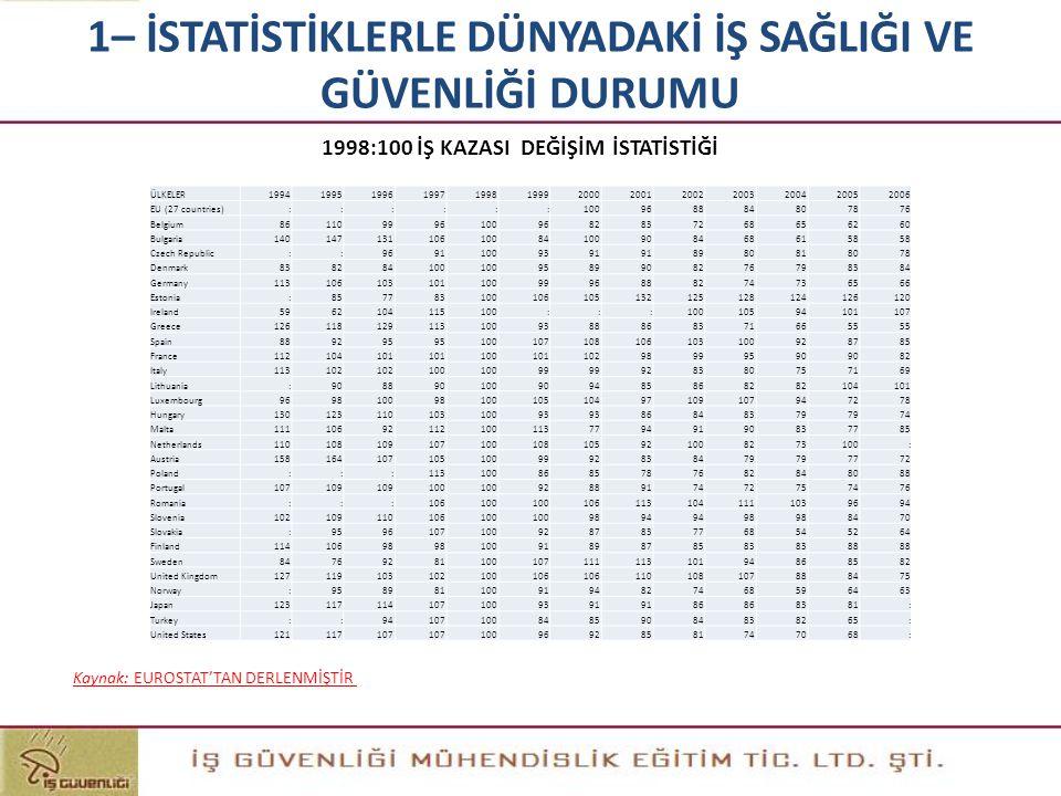 1998:100 İŞ KAZASI DEĞİŞİM İSTATİSTİĞİ Kaynak: EUROSTAT'TAN DERLENMİŞTİR 1– İSTATİSTİKLERLE DÜNYADAKİ İŞ SAĞLIĞI VE GÜVENLİĞİ DURUMU ÜLKELER1994199519