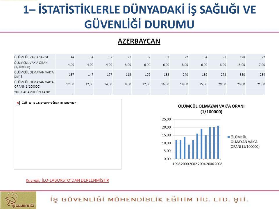 Kaynak: İLO-LABORSTO'DAN DERLENMİŞTİR AZERBAYCAN 1– İSTATİSTİKLERLE DÜNYADAKİ İŞ SAĞLIĞI VE GÜVENLİĞİ DURUMU ÖLÜMCÜL VAK'A SAYISI443437275952725481128
