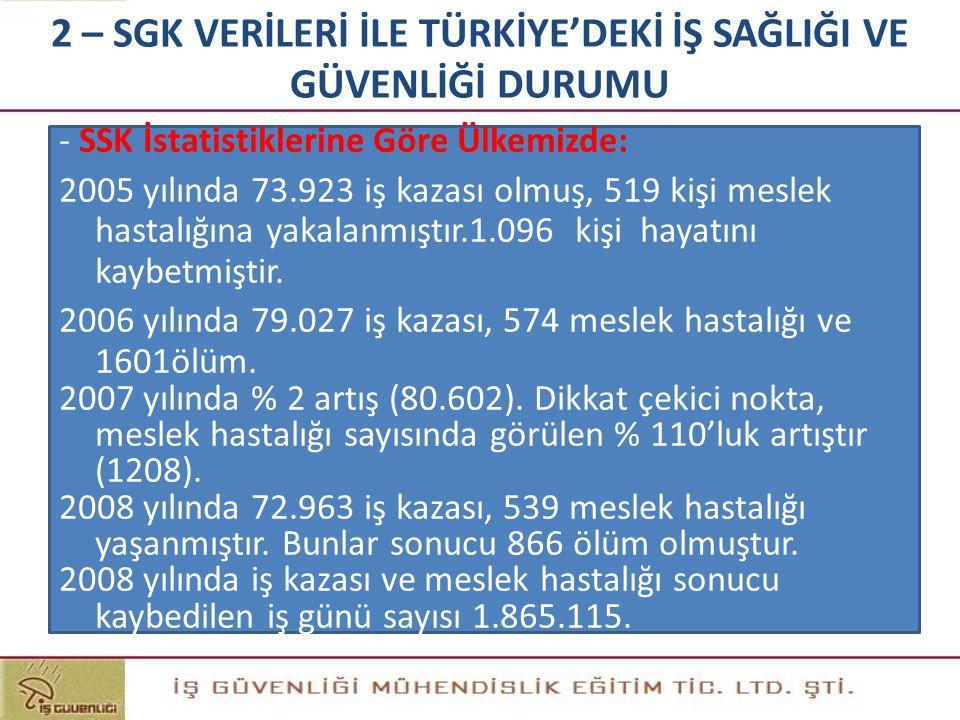 - SSK İstatistiklerine Göre Ülkemizde: 2005 yılında 73.923 iş kazası olmuş, 519 kişi meslek hastalığına yakalanmıştır.1.096 kişi hayatını kaybetmiştir