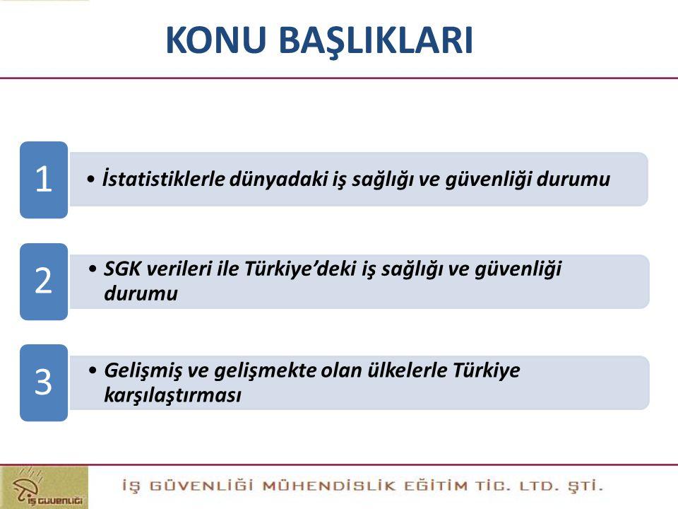 KONU BAŞLIKLARI •SGK verileri ile Türkiye'deki iş sağlığı ve güvenliği durumu 2 •İstatistiklerle dünyadaki iş sağlığı ve güvenliği durumu 1 •Gelişmiş