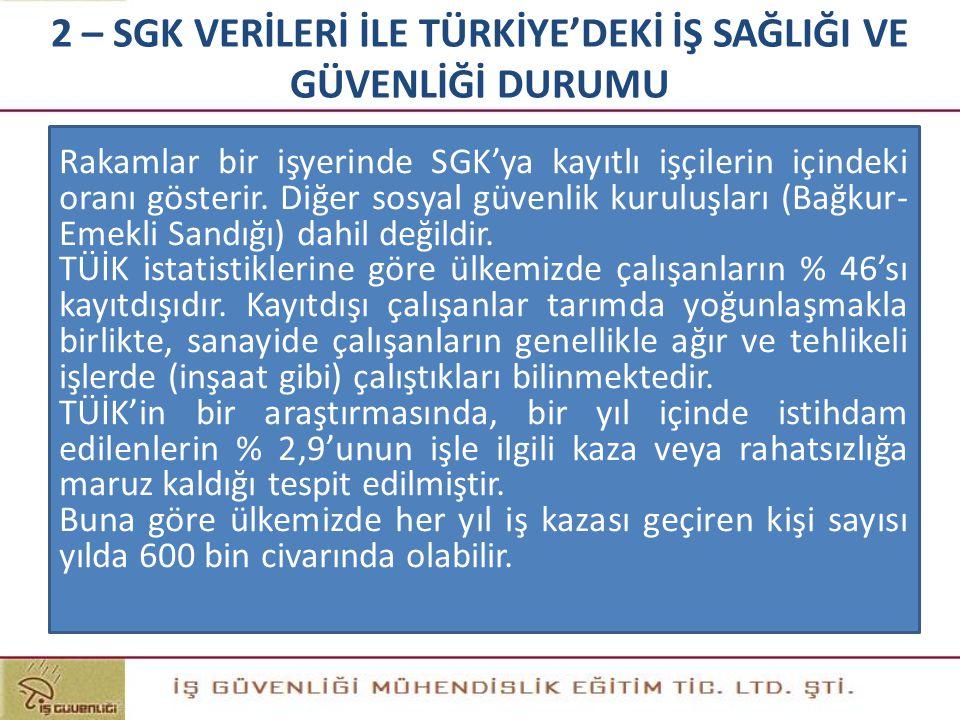 Rakamlar bir işyerinde SGK'ya kayıtlı işçilerin içindeki oranı gösterir. Diğer sosyal güvenlik kuruluşları (Bağkur- Emekli Sandığı) dahil değildir. TÜ