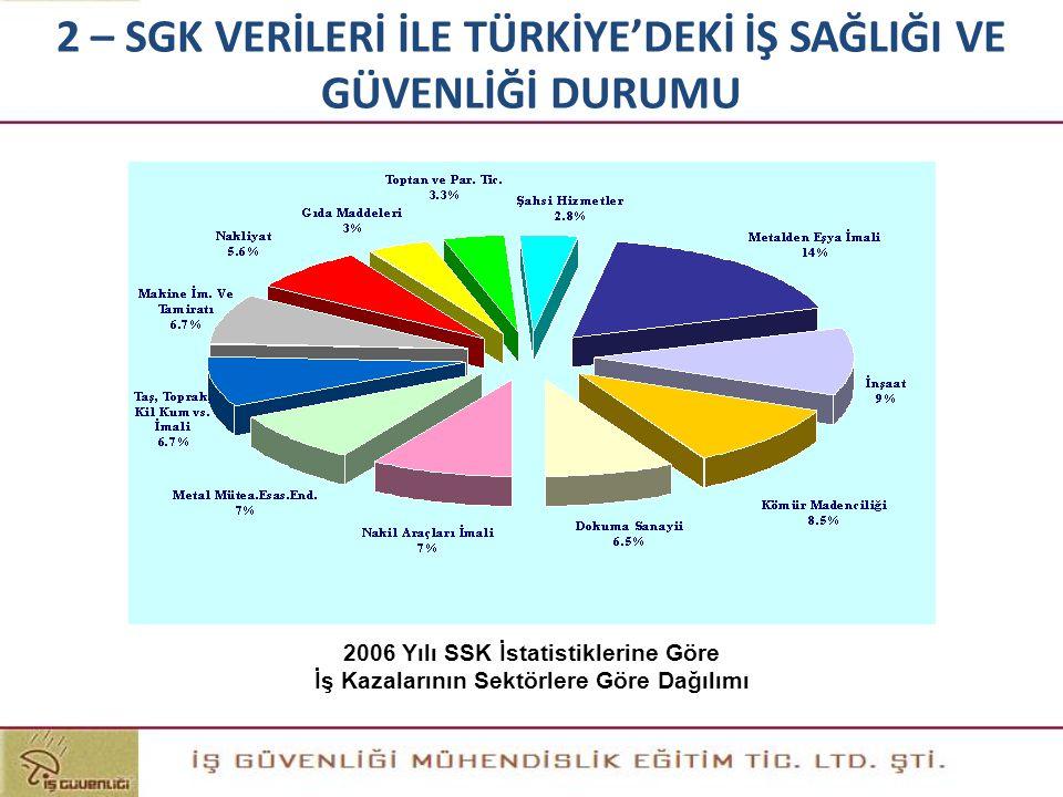 2 – SGK VERİLERİ İLE TÜRKİYE'DEKİ İŞ SAĞLIĞI VE GÜVENLİĞİ DURUMU 2006 Yılı SSK İstatistiklerine Göre İş Kazalarının Sektörlere Göre Dağılımı