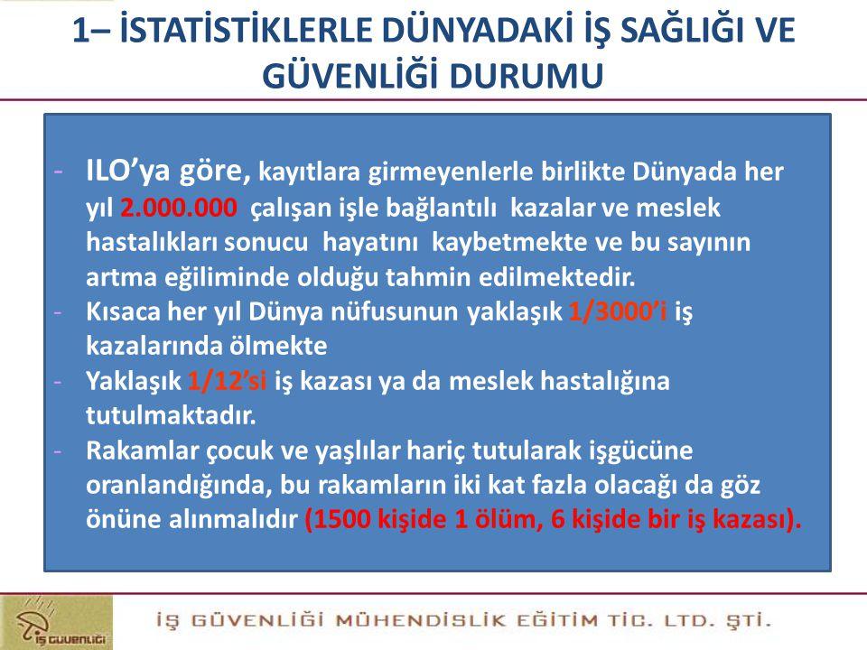- SSK İstatistiklerine Göre Ülkemizde: 2005 yılında 73.923 iş kazası olmuş, 519 kişi meslek hastalığına yakalanmıştır.1.096 kişi hayatını kaybetmiştir.