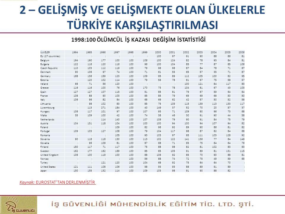 1998:100 ÖLÜMCÜL İŞ KAZASI DEĞİŞİM İSTATİSTİĞİ Kaynak: EUROSTAT'TAN DERLENMİŞTİR ÜLKELER1994199519961997199819992000200120022003200420052006 EU (27 co