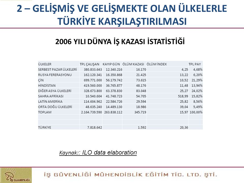 2006 YILI DÜNYA İŞ KAZASI İSTATİSTİĞİ 2 – GELİŞMİŞ VE GELİŞMEKTE OLAN ÜLKELERLE TÜRKİYE KARŞILAŞTIRILMASI Kaynak: : ILO data elaboration ÜLKELERTPL ÇA
