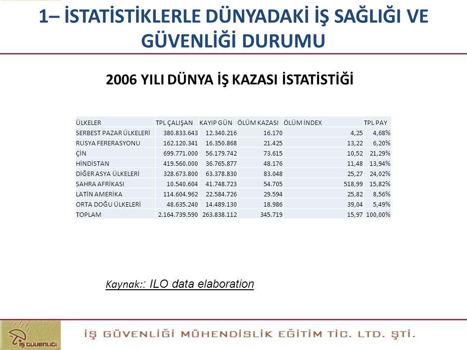 2006 YILI DÜNYA İŞ KAZASI İSTATİSTİĞİ Kaynak: : ILO data elaboration 1– İSTATİSTİKLERLE DÜNYADAKİ İŞ SAĞLIĞI VE GÜVENLİĞİ DURUMU ÜLKELERTPL ÇALIŞANKAY