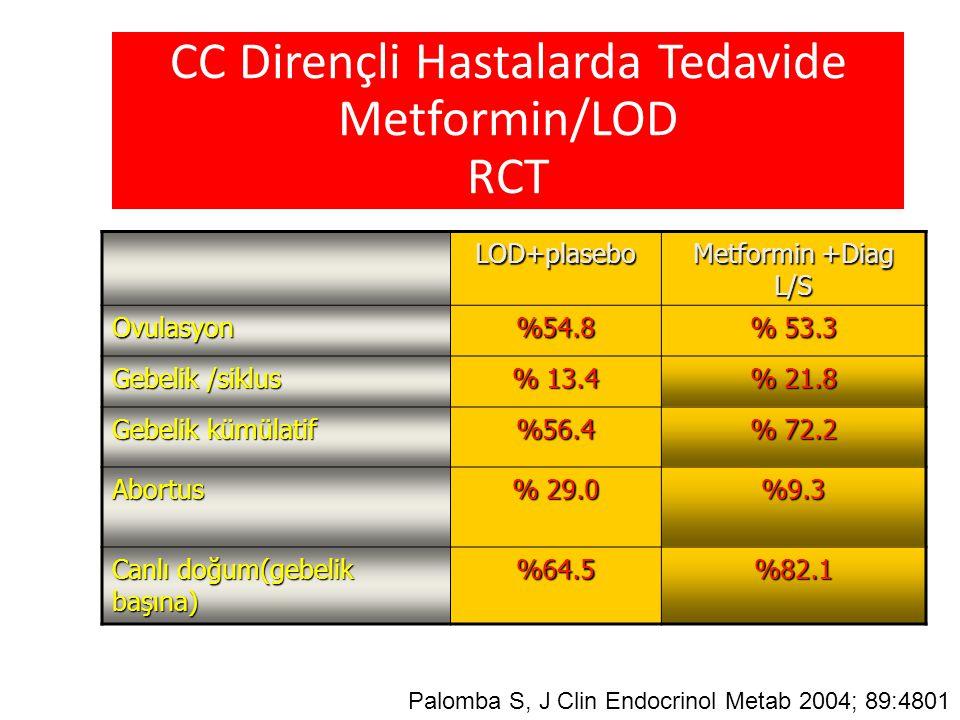 CC Dirençli Hastalarda Tedavide Metformin/LOD RCT LOD+plasebo Metformin +Diag L/S Ovulasyon%54.8 % 53.3 Gebelik /siklus % 13.4 % 21.8 Gebelik kümülati