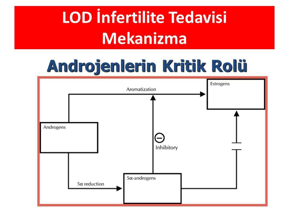 IVF öncesi LOD LOD sonrası serumda VEGF ve IGF-1 seviyeleri azalmakta, over stroması kan akımı artmaktadır.