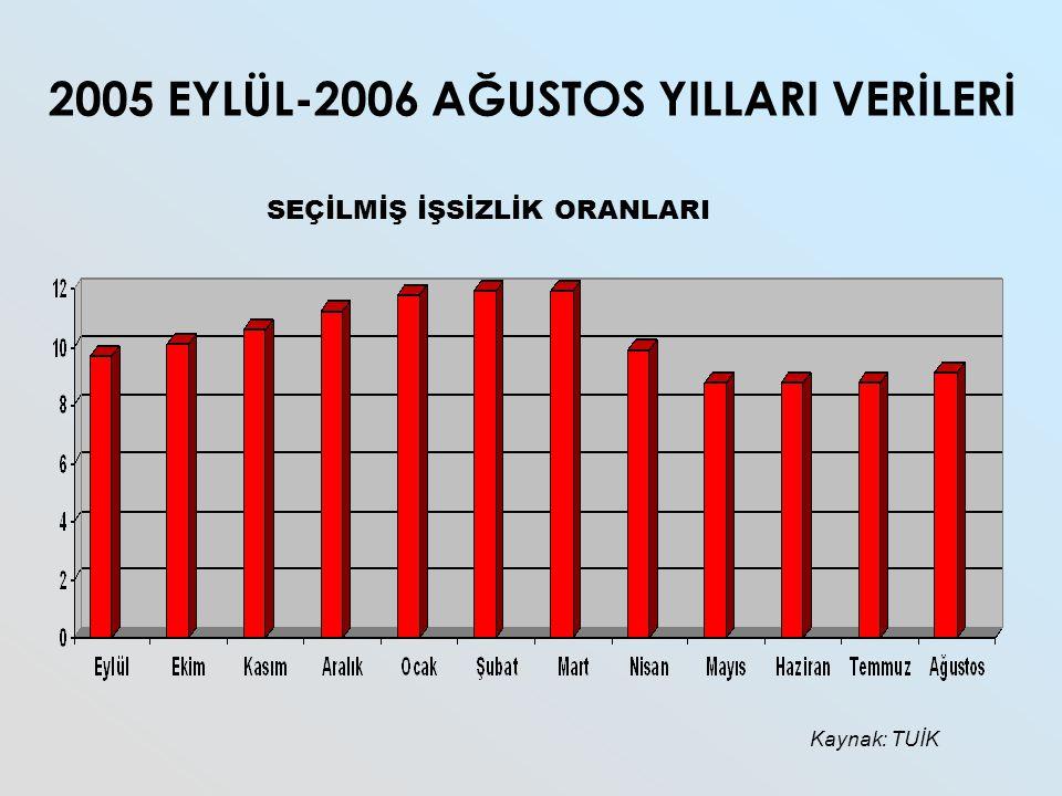 2005 EYLÜL-2006 AĞUSTOS YILLARI VERİLERİ Kaynak: TUİK SEÇİLMİŞ İŞSİZLİK ORANLARI