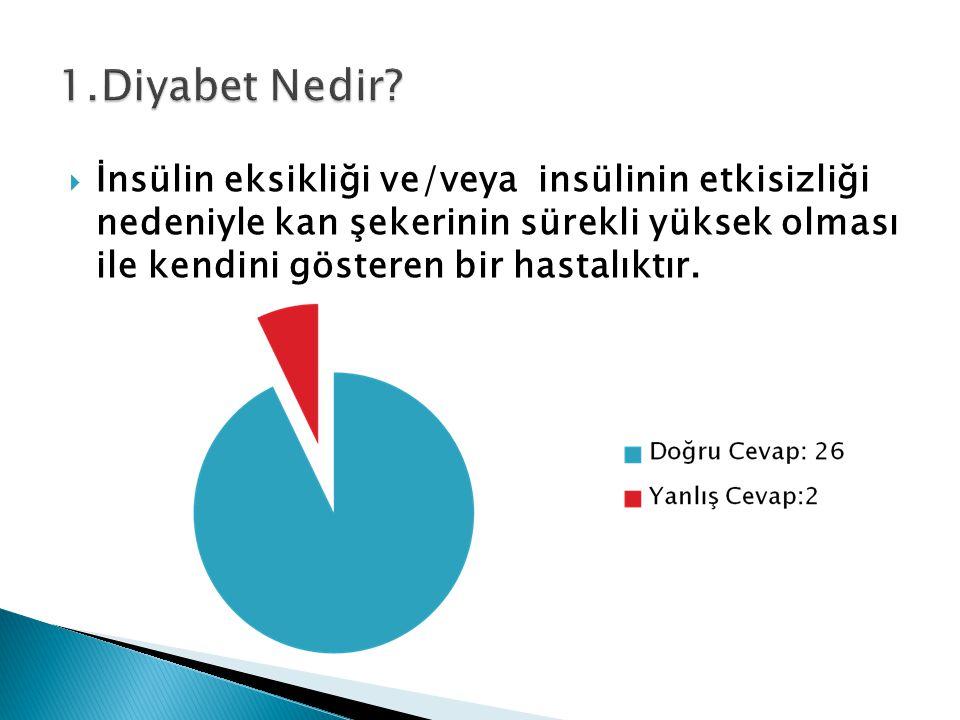  İnsülin eksikliği ve/veya insülinin etkisizliği nedeniyle kan şekerinin sürekli yüksek olması ile kendini gösteren bir hastalıktır.