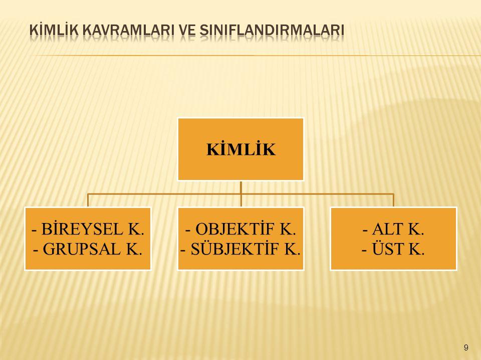 KİMLİK - BİREYSEL K. - GRUPSAL K. • OBJEKTİF K. • SÜBJEKTİF K. • ALT K. • ÜST K. 9