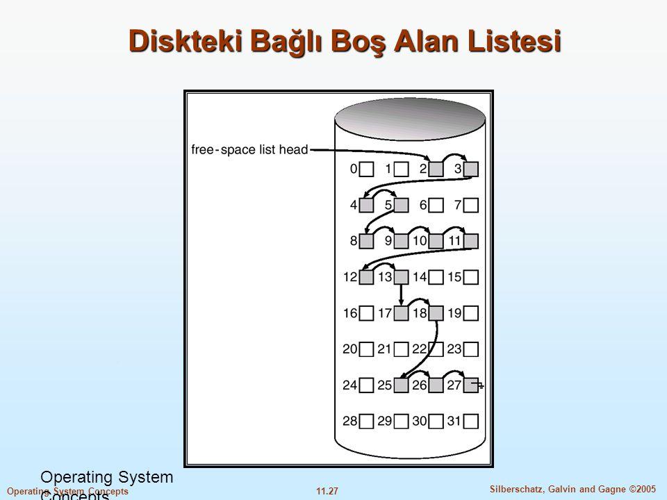 11.27 Silberschatz, Galvin and Gagne ©2005 Operating System Concepts Diskteki Bağlı Boş Alan Listesi