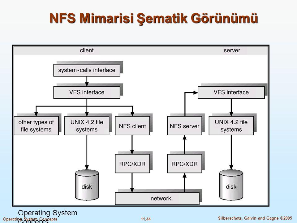 11.44 Silberschatz, Galvin and Gagne ©2005 Operating System Concepts NFS Mimarisi Şematik Görünümü