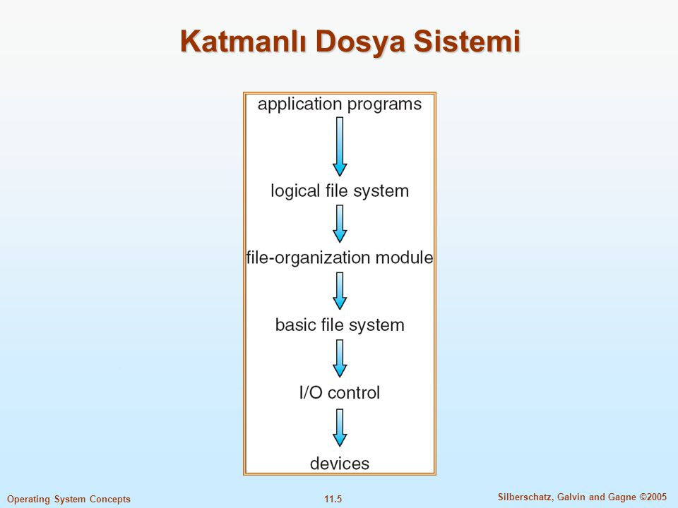 11.6 Silberschatz, Galvin and Gagne ©2005 Operating System Concepts Tipik bir Dosya Kontrol Bloğu