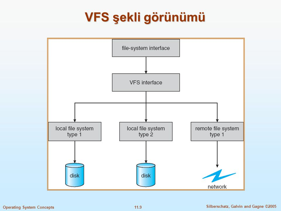 11.9 Silberschatz, Galvin and Gagne ©2005 Operating System Concepts VFS şekli görünümü