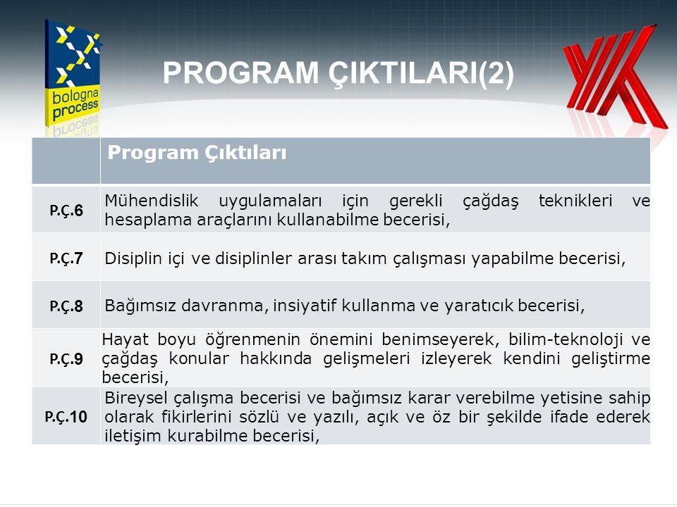 PROGRAM ÇIKTILARI(2) Program Çıktıları P.Ç.