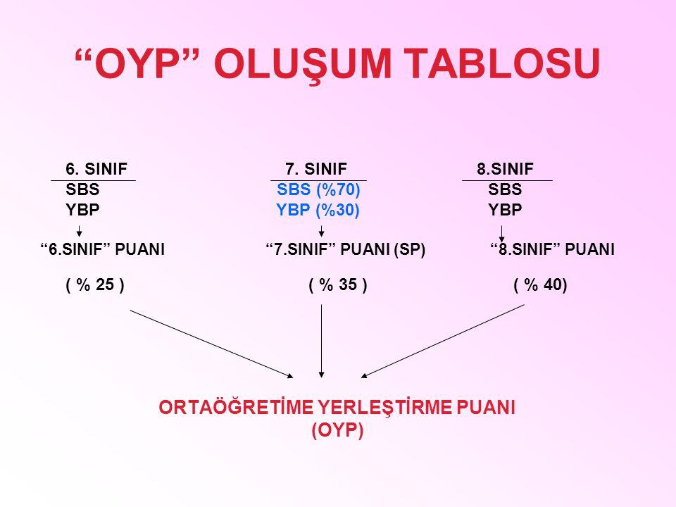 """OYP"" OLUŞUM TABLOSU 6. SINIF 7. SINIF 8.SINIF SBS SBS (%70) SBS YBP YBP (%30) YBP ""6.SINIF"" PUANI ""7.SINIF"" PUANI (SP) ""8.SINIF"" PUANI ( % 25 ) ( % 3"