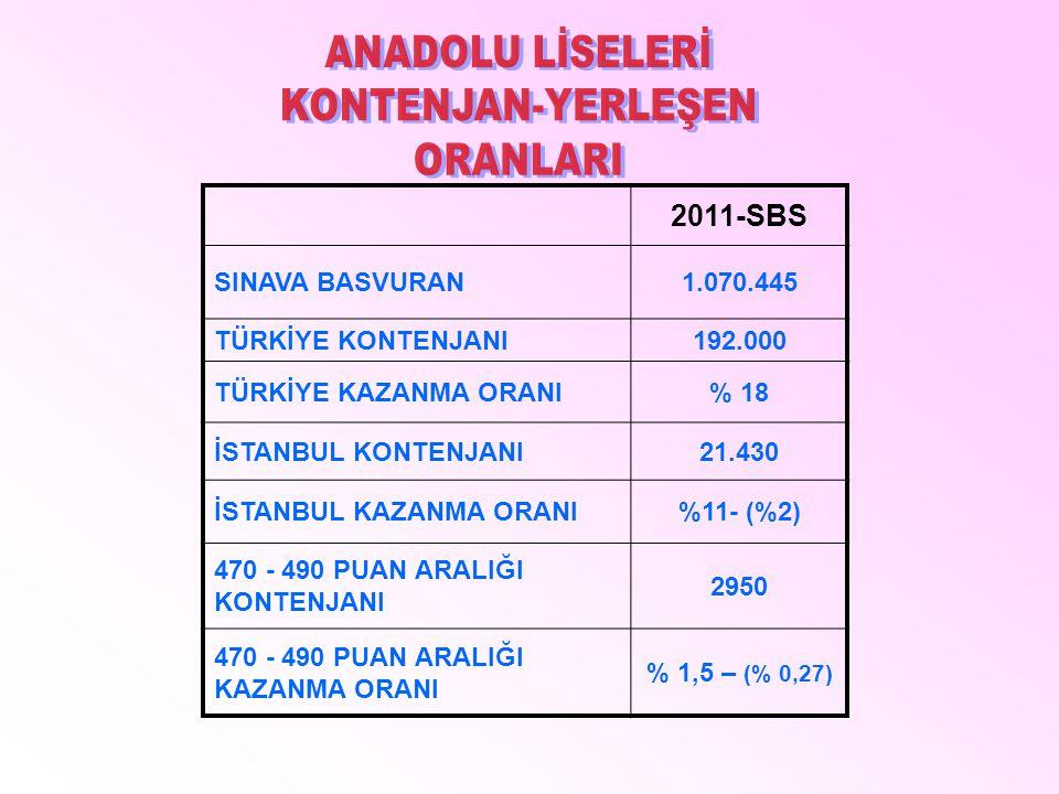 2011-SBS SINAVA BASVURAN1.070.445 TÜRKİYE KONTENJANI192.000 TÜRKİYE KAZANMA ORANI% 18 İSTANBUL KONTENJANI21.430 İSTANBUL KAZANMA ORANI%11- (%2) 470 -