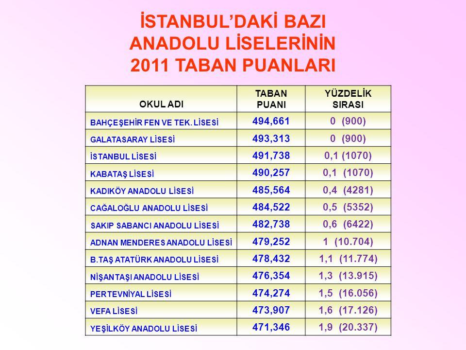 İSTANBUL'DAKİ BAZI ANADOLU LİSELERİNİN 2011 TABAN PUANLARI OKUL ADI TABAN PUANI YÜZDELİK SIRASI BAHÇEŞEHİR FEN VE TEK. LİSESİ 494,6610 (900) GALATASAR