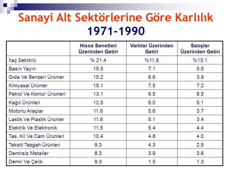 Sanayi Alt Sektörlerine Göre Karlılık 1971-1990 Hisse Senetleri Üzerinden Getiri Varlılar Üzerinden Getiri Satışlar Üzerinden Getiri İlaç Sektörü% 21.
