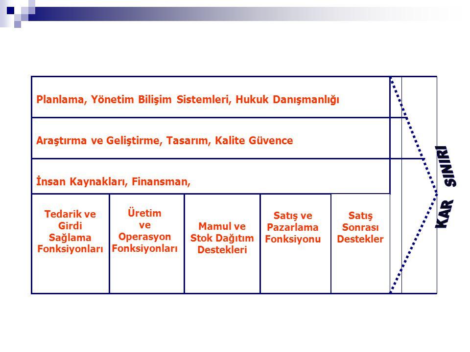 İnsan Kaynakları, Finansman, Planlama, Yönetim Bilişim Sistemleri, Hukuk Danışmanlığı Araştırma ve Geliştirme, Tasarım, Kalite Güvence Satış ve Pazarl