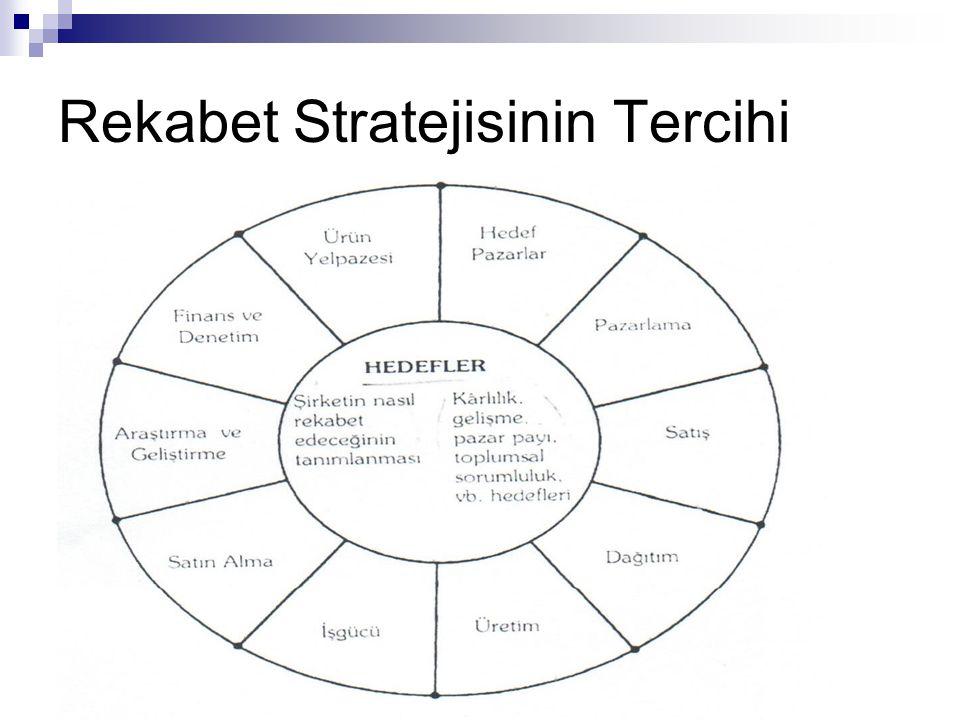 Rekabet Stratejisinin Tercihi