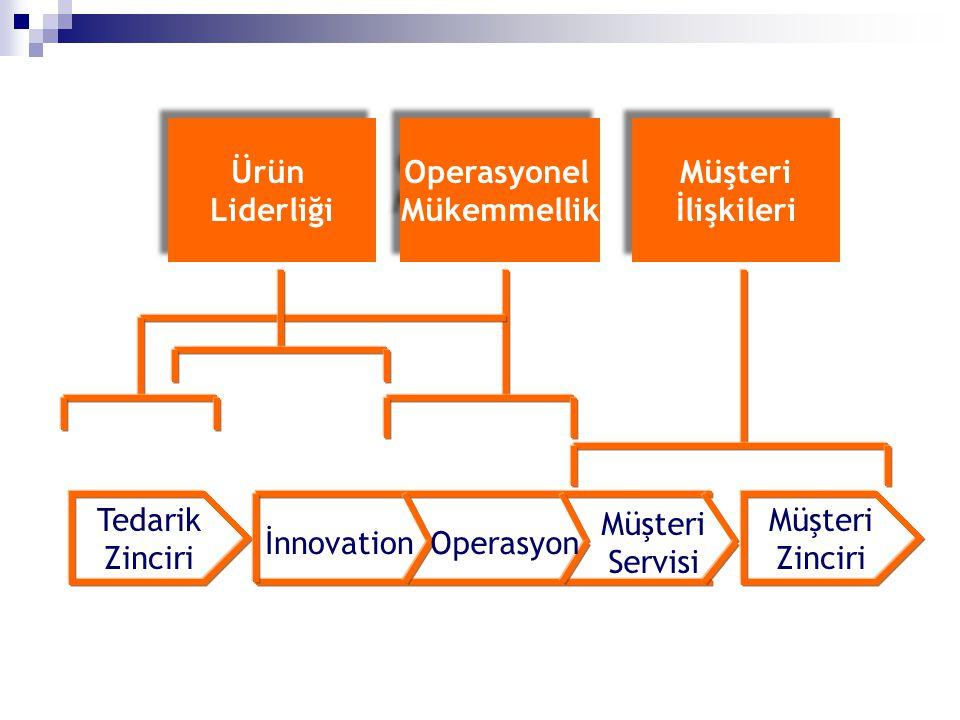 Ürün Liderliği Ürün Liderliği Operasyonel Mükemmellik Operasyonel Mükemmellik Müşteri İlişkileri Müşteri İlişkileri Tedarik Zinciri Müşteri Zinciri İn