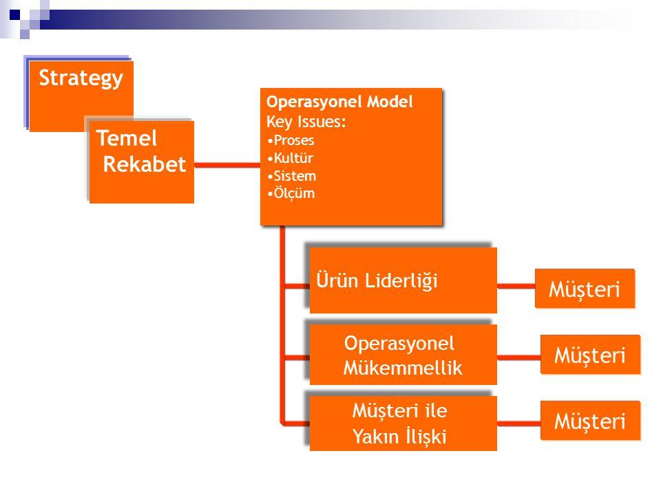 Strategy Temel Rekabet Ürün Liderliği Müşteri Operasyonel Mükemmellik Operasyonel Mükemmellik Müşteri Müşteri ile Yakın İlişki Müşteri ile Yakın İlişk