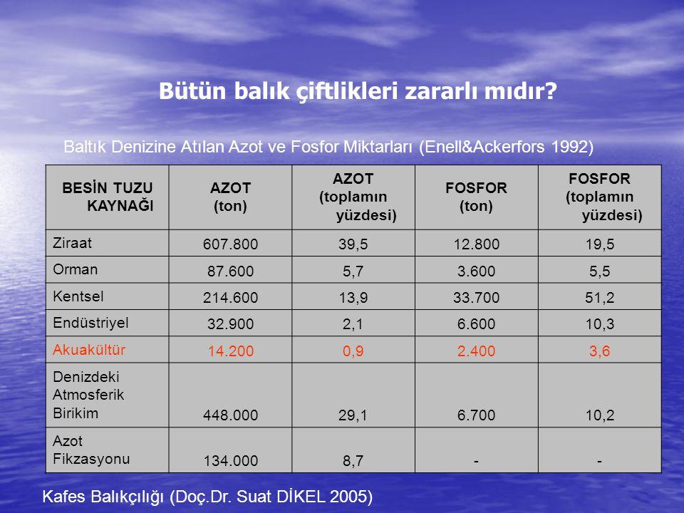 Bütün balık çiftlikleri zararlı mıdır? Baltık Denizine Atılan Azot ve Fosfor Miktarları (Enell&Ackerfors 1992) BESİN TUZU KAYNAĞI AZOT (ton) AZOT (top