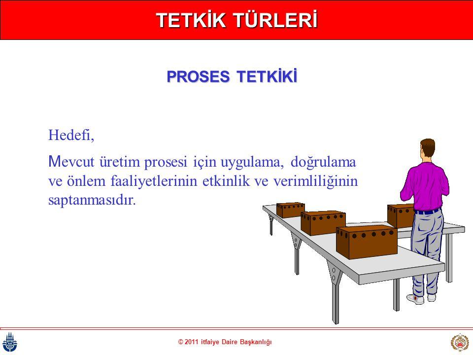 © 2011 itfaiye Daire Başkanlığı TETKİK TÜRLERİ Hedefi, Mevcut üretim prosesi için uygulama, doğrulama ve önlem faaliyetlerinin etkinlik ve verimliliği
